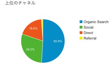 ブログ運営報告 3ヶ月目は34608pv