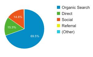 ブログ運営報告 4ヶ月目は33540pv