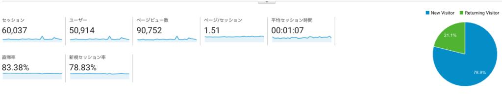 【ブログ運営報告】2016年12月(ブログ開設1年2ヶ月目)は9万vp、44395円。