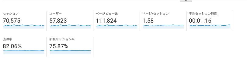 【ブログ運営報告】2017年1月(ブログ開設1年3ヶ月目)は11万pv、収益は64806円。