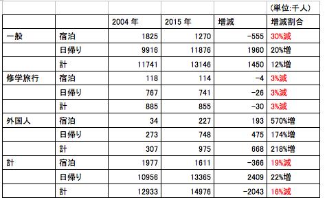 奈良市には26ものゲストハウスが!経済効果は約5億円