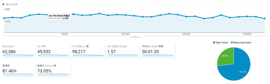 【ブログ運営報告】2017年6月(ブログ開設1年8ヶ月目)は12万pv、収益は8万円。