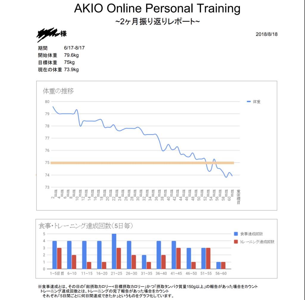 【減量46日目】オンラインパーソナルトレーニング事業 進捗のご報告