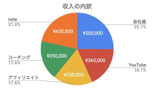 筋トレ大好き副業サラリーマンの月収200万円の内訳と稼ぎ方